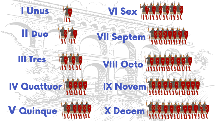 The magical world of Roman numbers